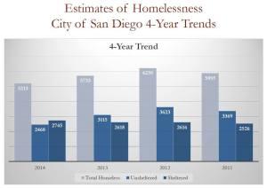 Homelessness decreases 2