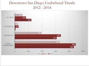 homelessness decreases 3